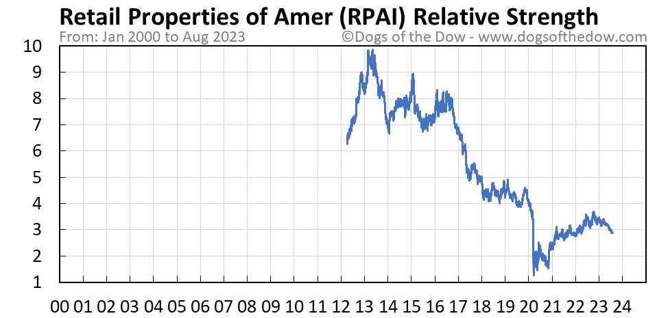 RPAI relative strength chart