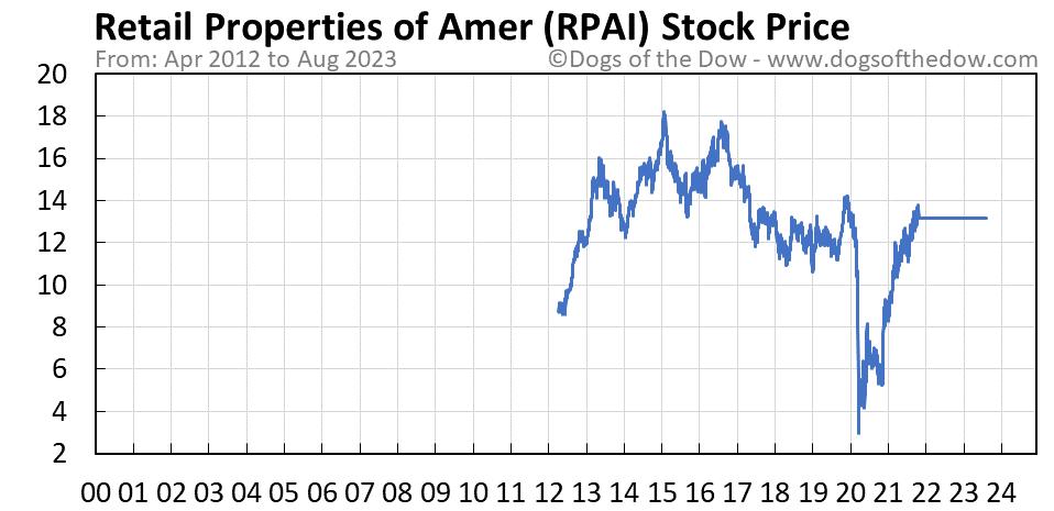RPAI stock price chart
