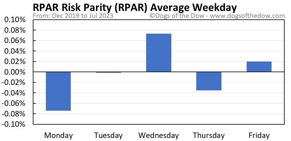 RPAR average weekday chart
