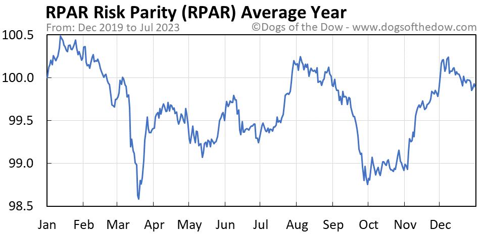 RPAR average year chart