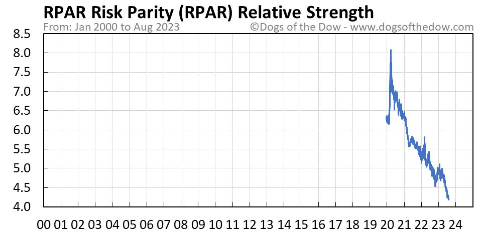 RPAR relative strength chart