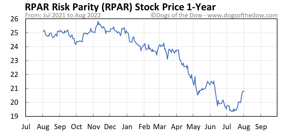 RPAR 1-year stock price chart