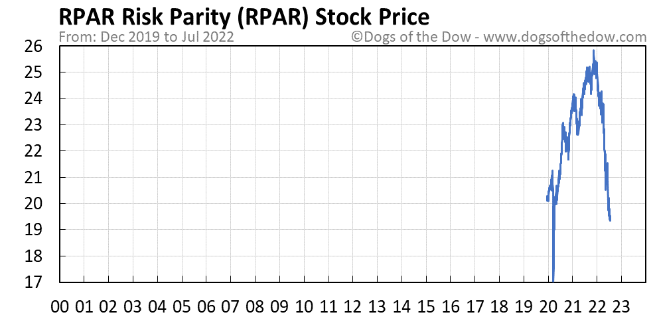 RPAR stock price chart