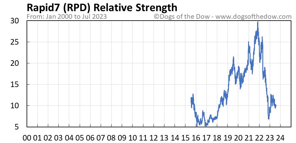 RPD relative strength chart