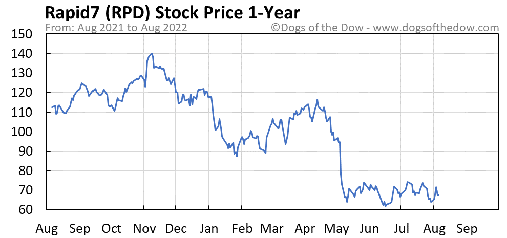RPD 1-year stock price chart