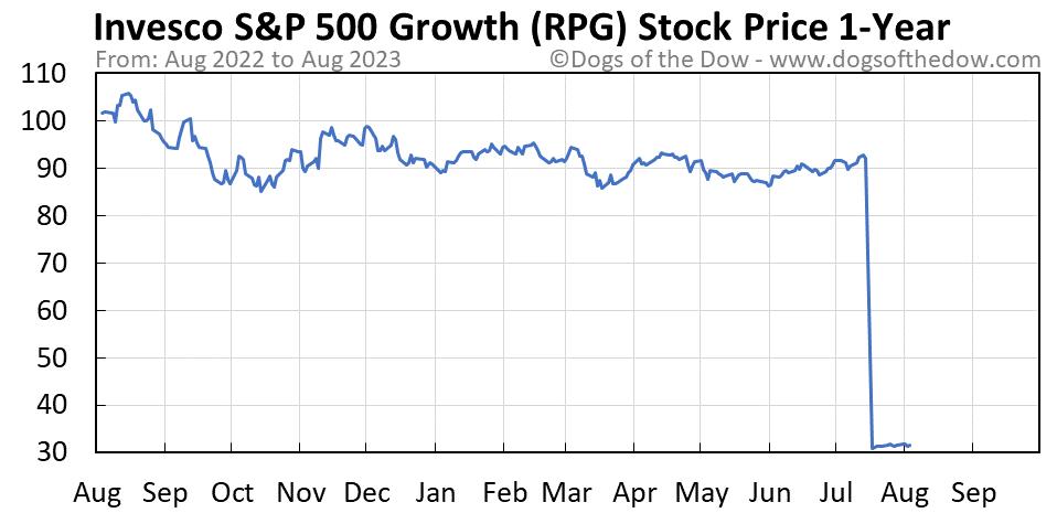 RPG 1-year stock price chart