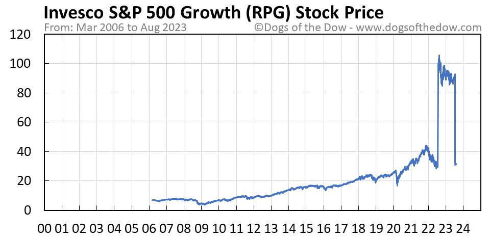 RPG stock price chart