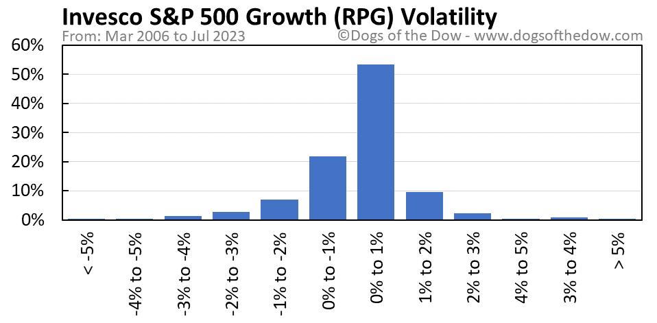 RPG volatility chart