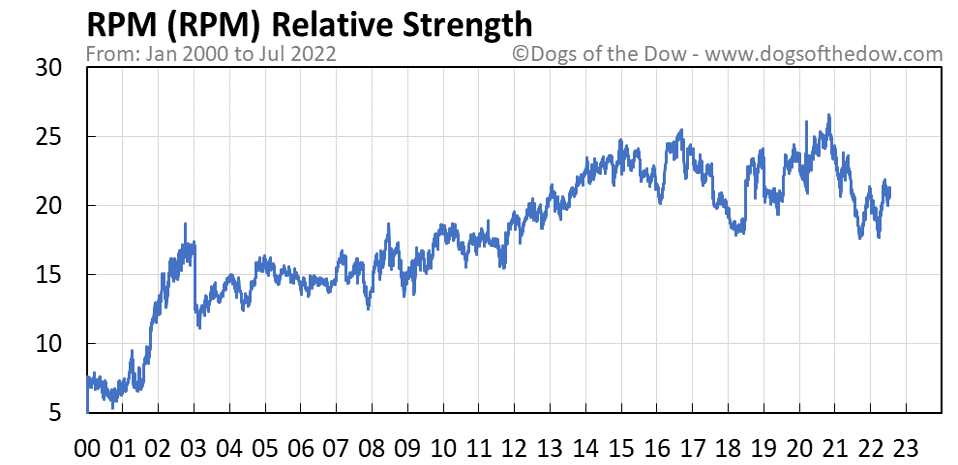 RPM relative strength chart