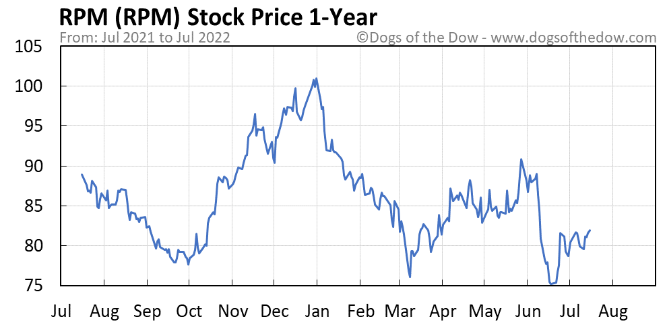 RPM 1-year stock price chart