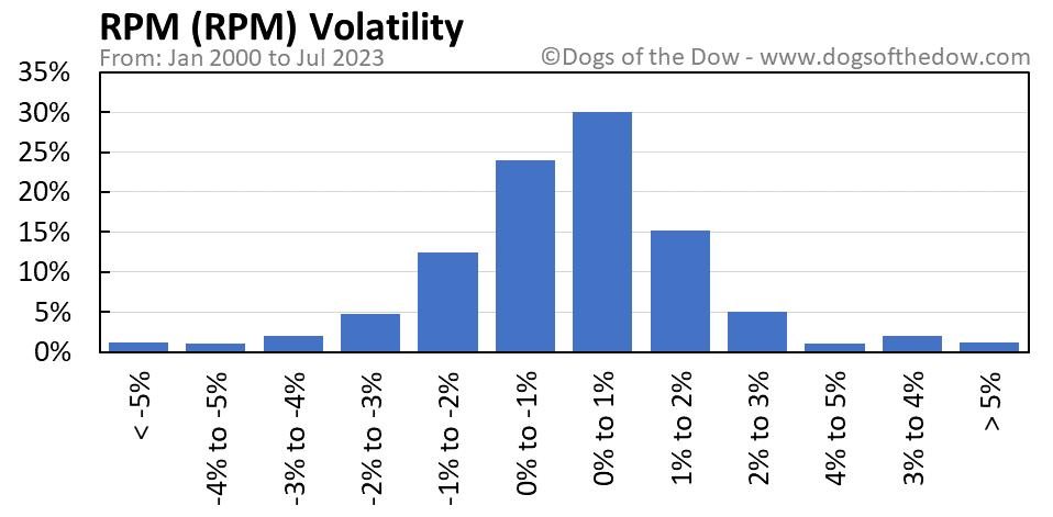 RPM volatility chart
