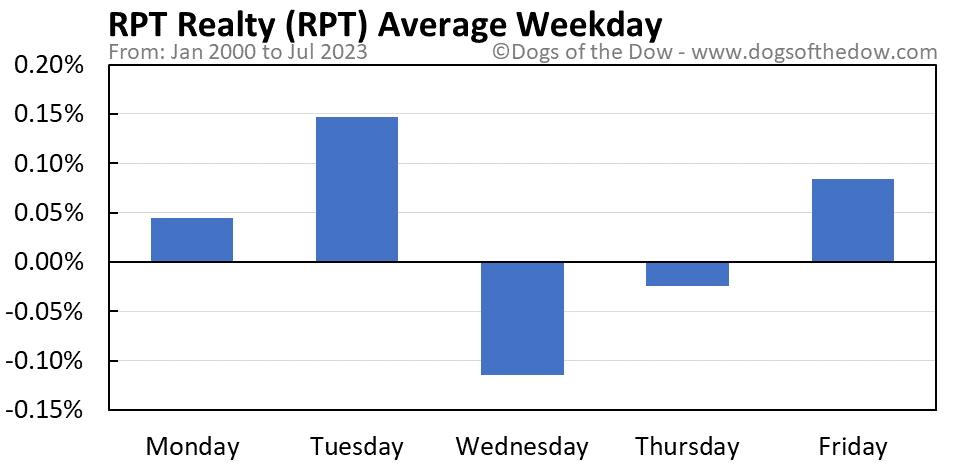 RPT average weekday chart