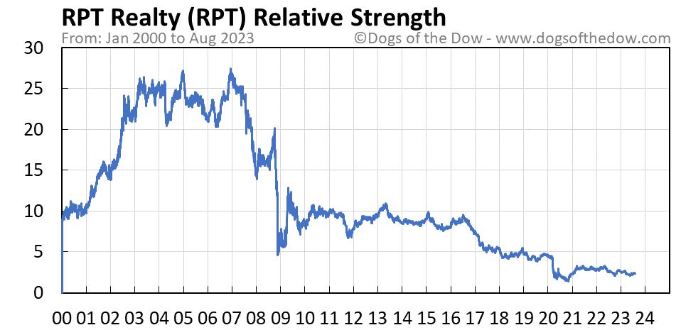 RPT relative strength chart
