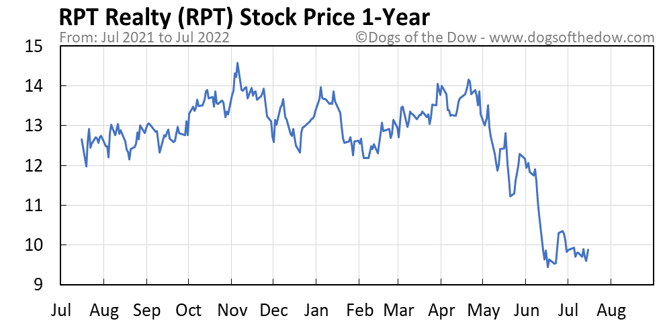 RPT 1-year stock price chart
