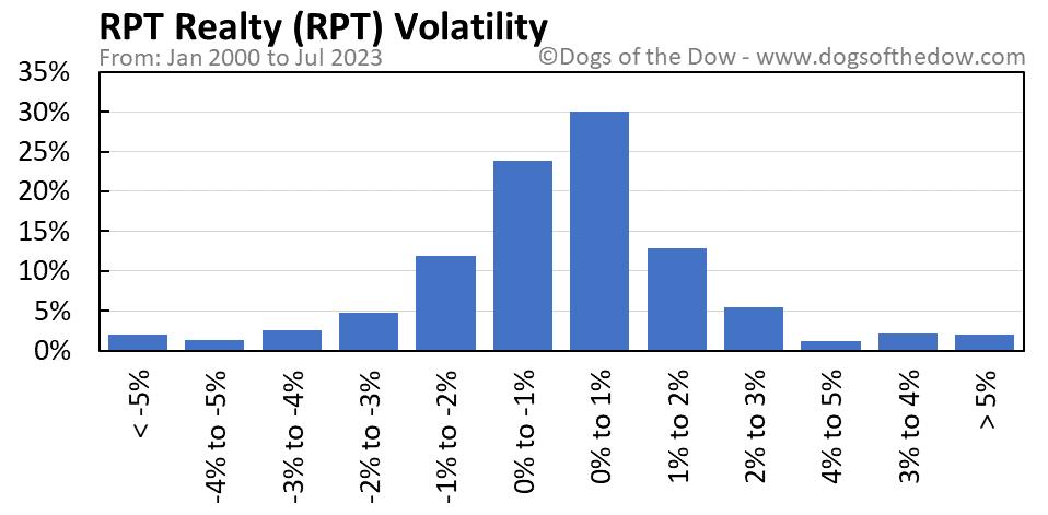 RPT volatility chart