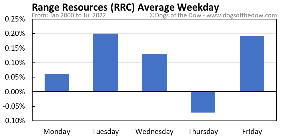 RRC average weekday chart