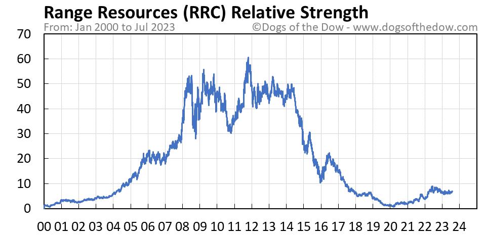 RRC relative strength chart