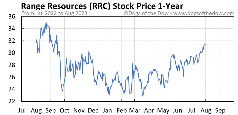 RRC 1-year stock price chart