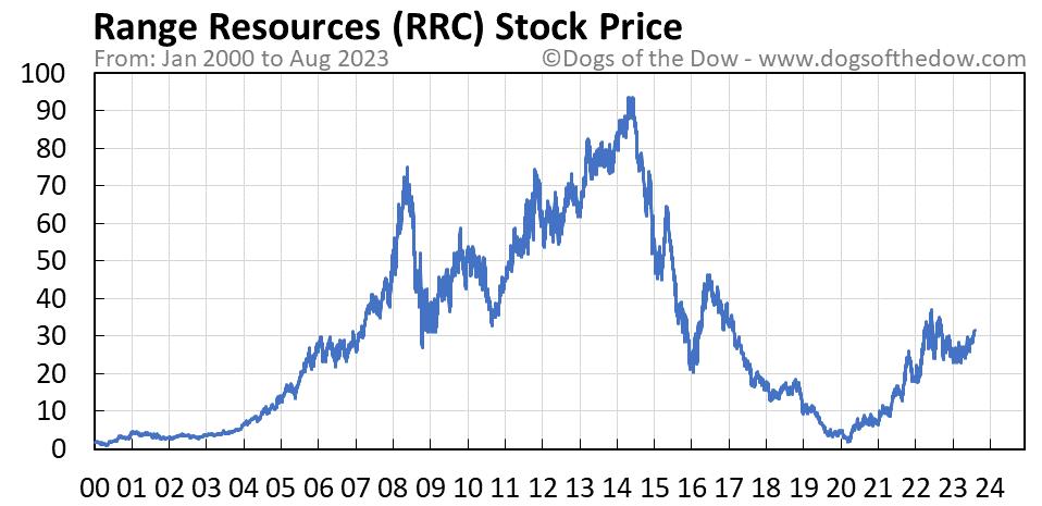 RRC stock price chart