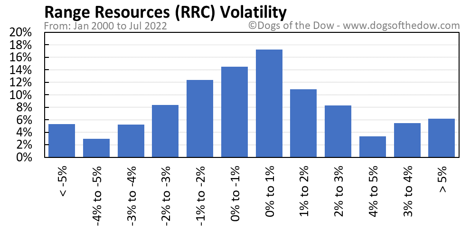 RRC volatility chart