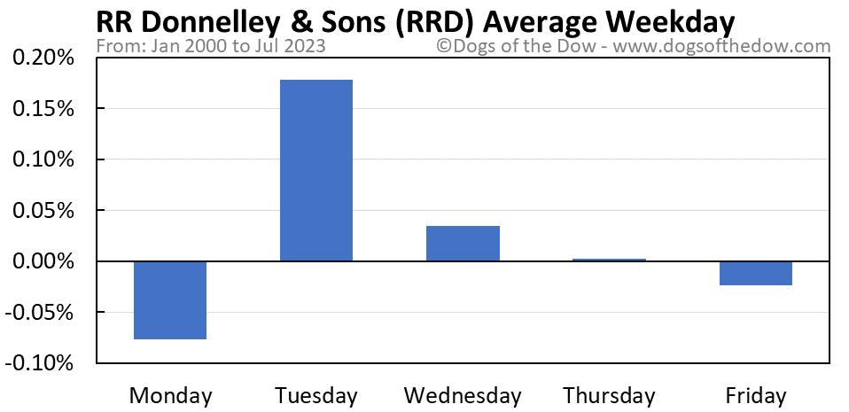 RRD average weekday chart