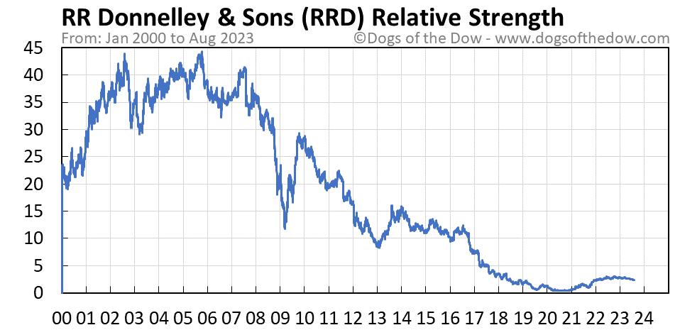 RRD relative strength chart