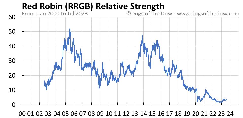 RRGB relative strength chart