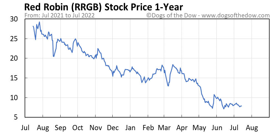 RRGB 1-year stock price chart