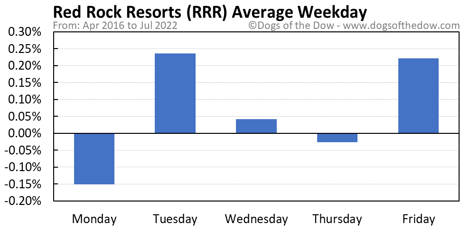RRR average weekday chart