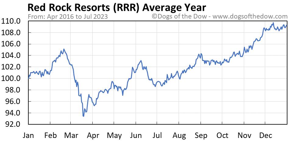 RRR average year chart