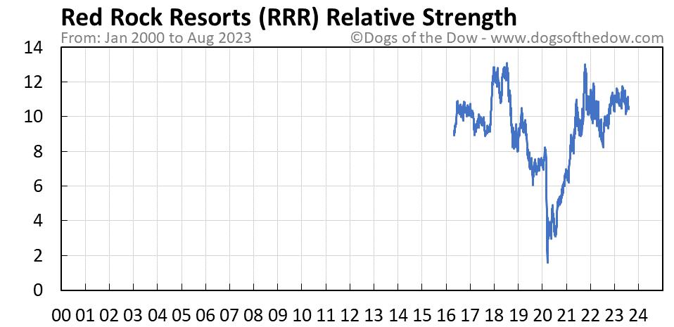 RRR relative strength chart