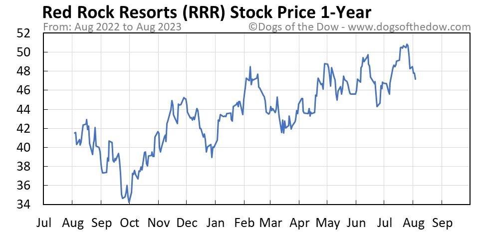 RRR 1-year stock price chart