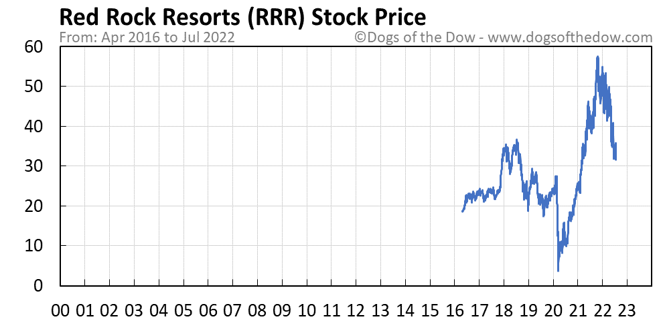 RRR stock price chart
