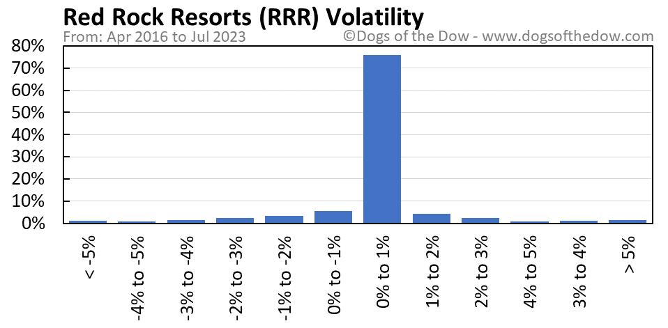 RRR volatility chart