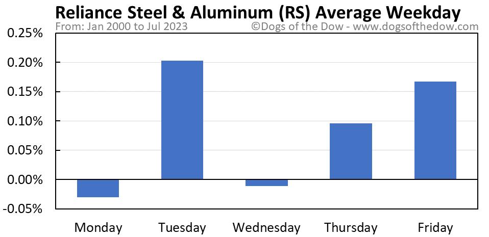 RS average weekday chart
