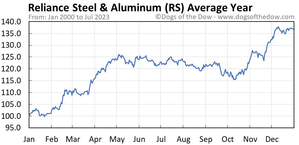 RS average year chart