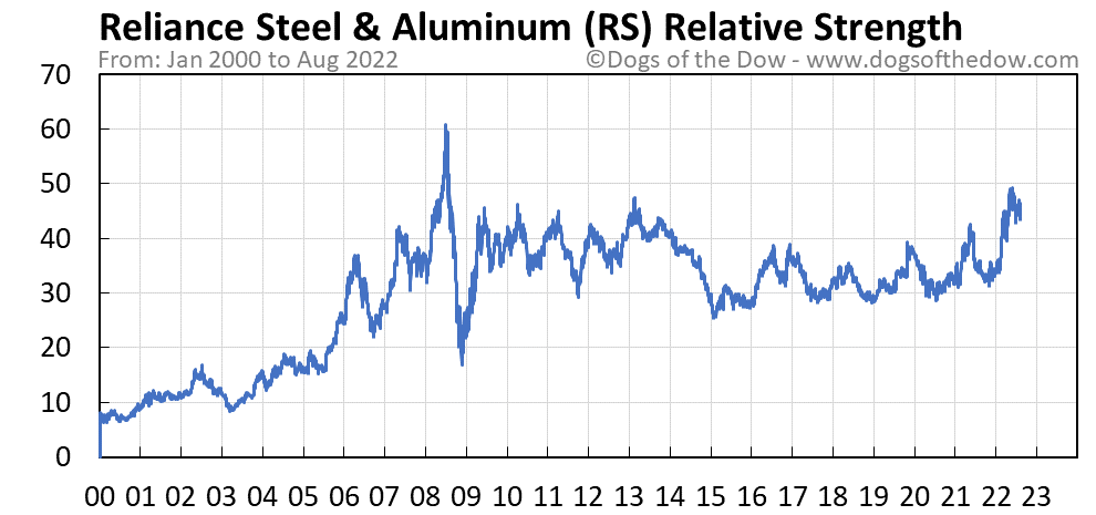 RS relative strength chart
