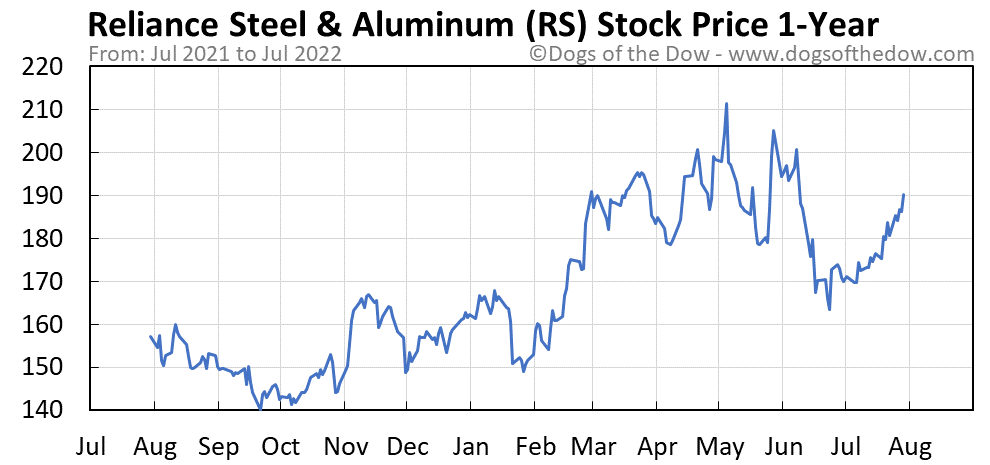 RS 1-year stock price chart