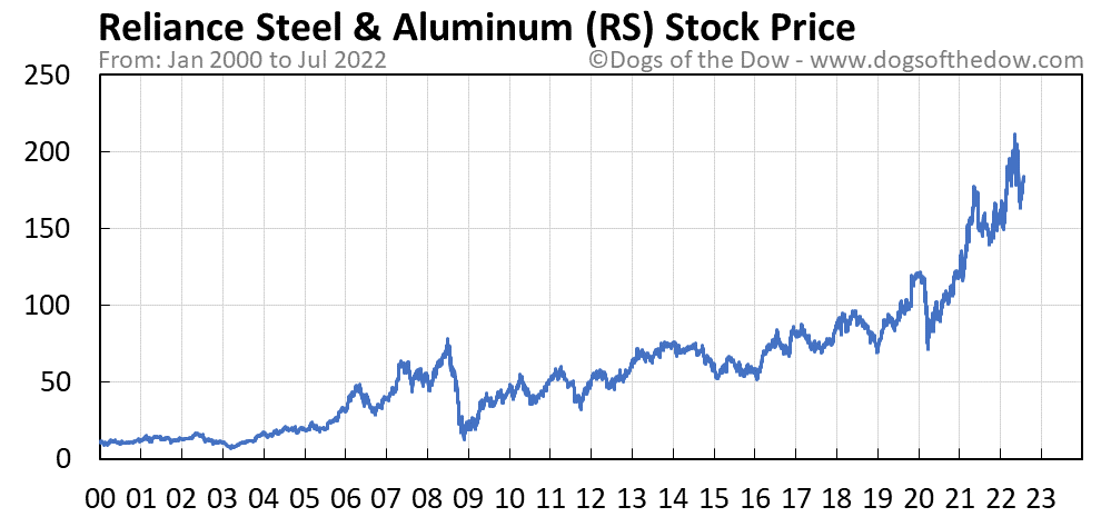 RS stock price chart