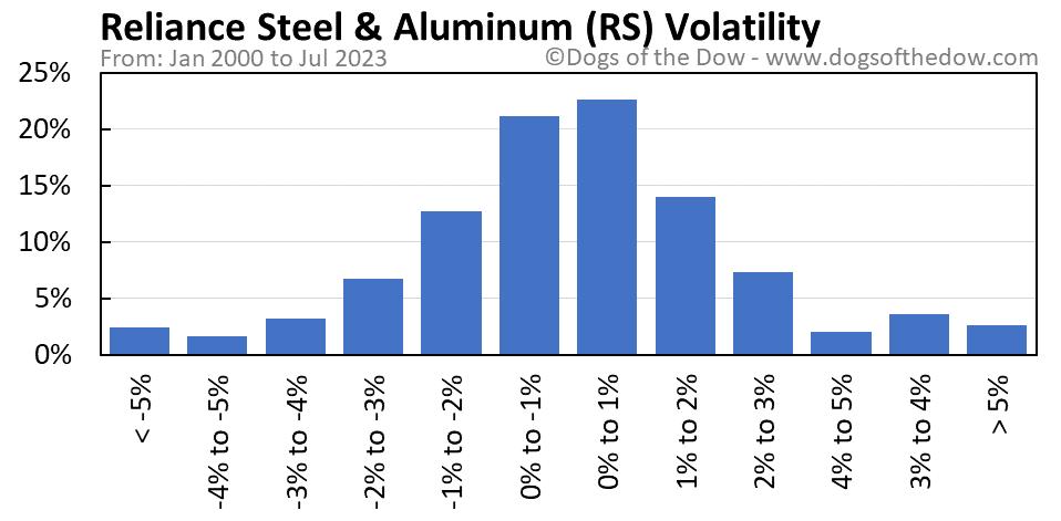 RS volatility chart