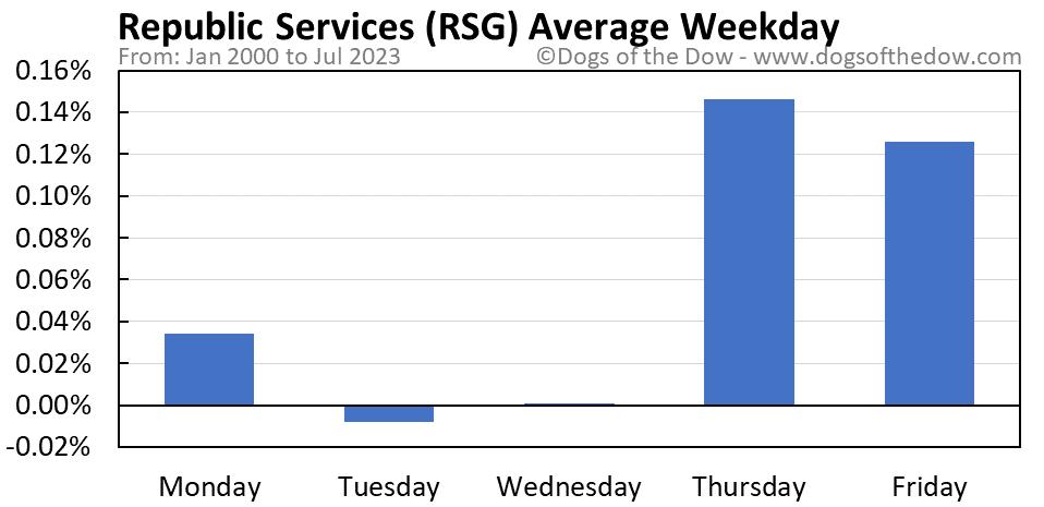 RSG average weekday chart