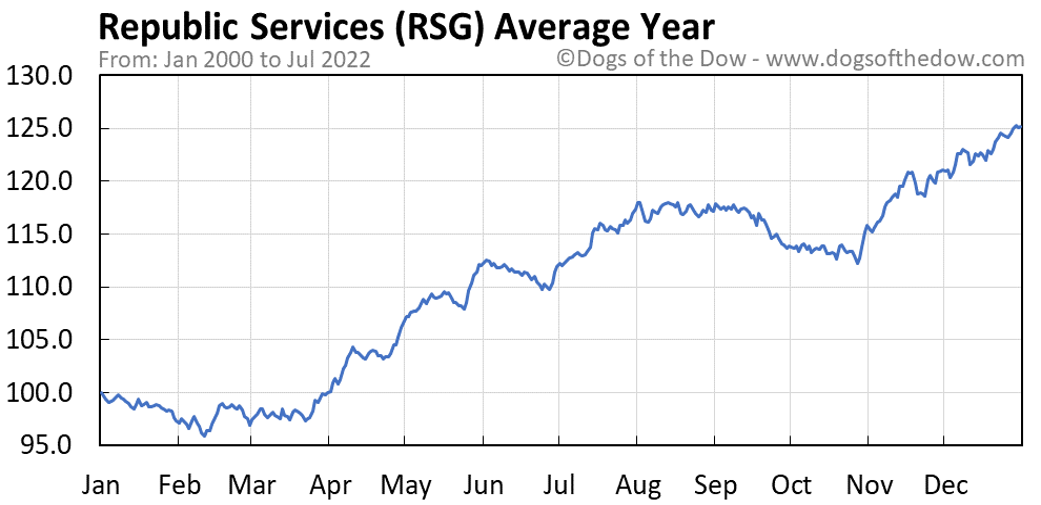 RSG average year chart