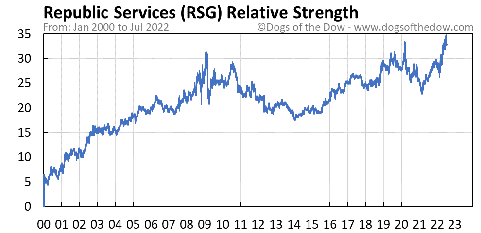 RSG relative strength chart