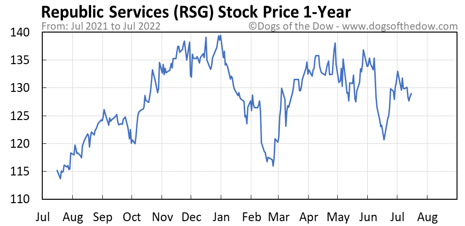 RSG 1-year stock price chart
