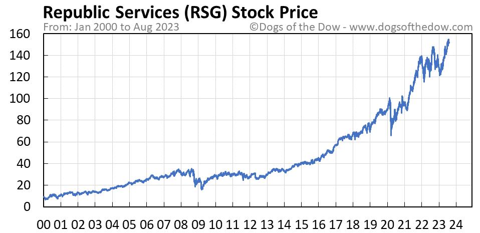 RSG stock price chart