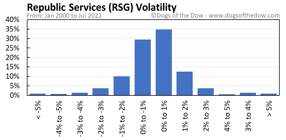 RSG volatility chart