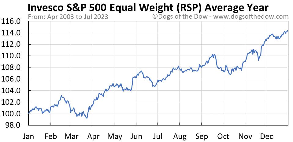 RSP average year chart