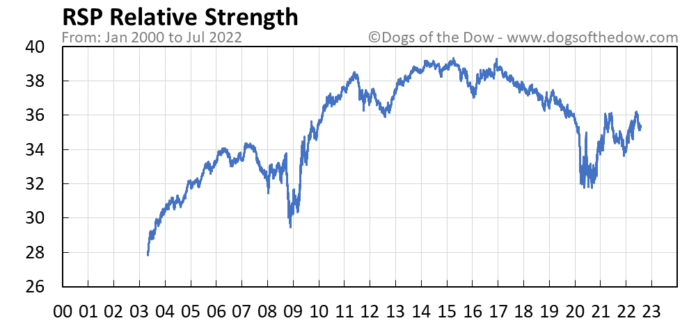 RSP relative strength chart