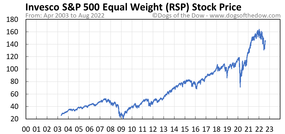 RSP stock price chart
