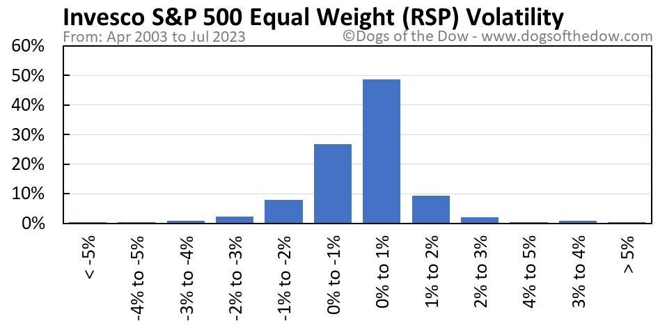 RSP volatility chart